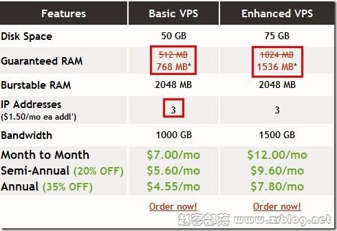 VIRPUS最新给力优惠:内存升级不加价,IP变3个