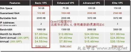 便宜VPS(4):VIRPUS年付$36