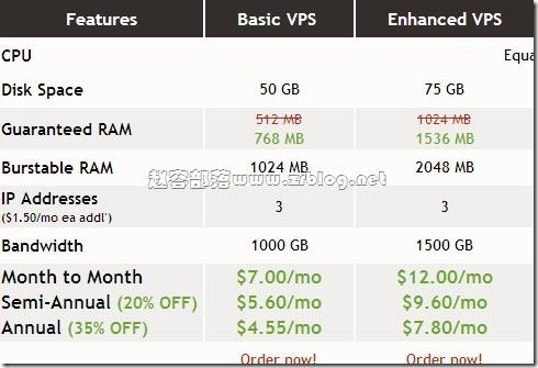 VIRPUS最新优惠码:$3/月 768MB/1GB/50GB/1.0TB/3IP