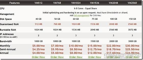 VIRPUS:512MB/1G/40G/1TB/2IP/VM $36/年 优惠信息
