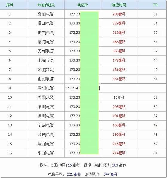 VPSOVZ-¥45元/月VPS简单测试
