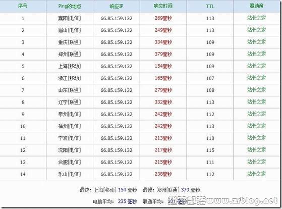 圆心网络:¥80元XEN/256MB/20GB/无限 凤凰城