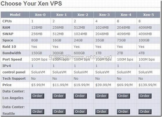 Myhost123:¥66元XEN 256MB/512MB/16GB/300GB 洛杉矶&西雅图