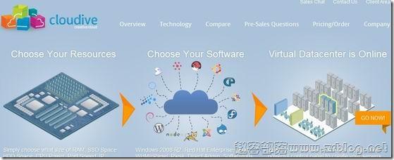 Cloudive:$6.5/月KVM-512MB/10GB HDD+10GB SSD/1TB 朗伯德