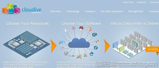 Cloudive:$7/月KVM-2GB/15GB SSD/1TB 新泽西