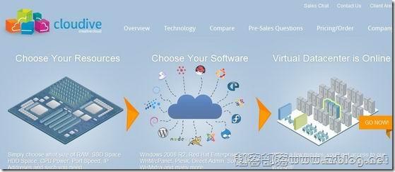 Cloudive:$7/月KVM-1GB/10GB SSD/1TB 朗伯德