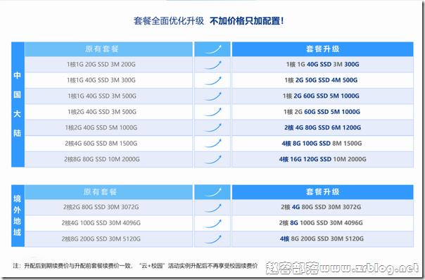 腾讯云轻量云服务器老用户免费升级,加量不加价